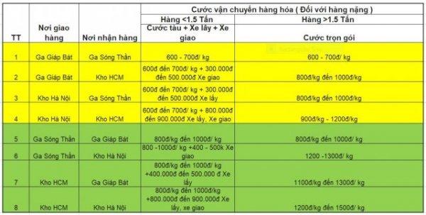 Tim Hieu Ve Gia Cuoc Van Chuyen Hang Hoa Bac Nam 2